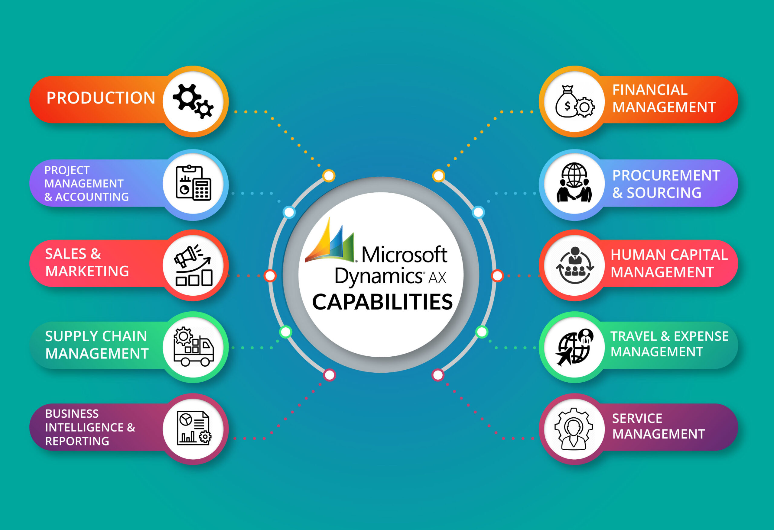 Microsoft Dynamics AX Services USA
