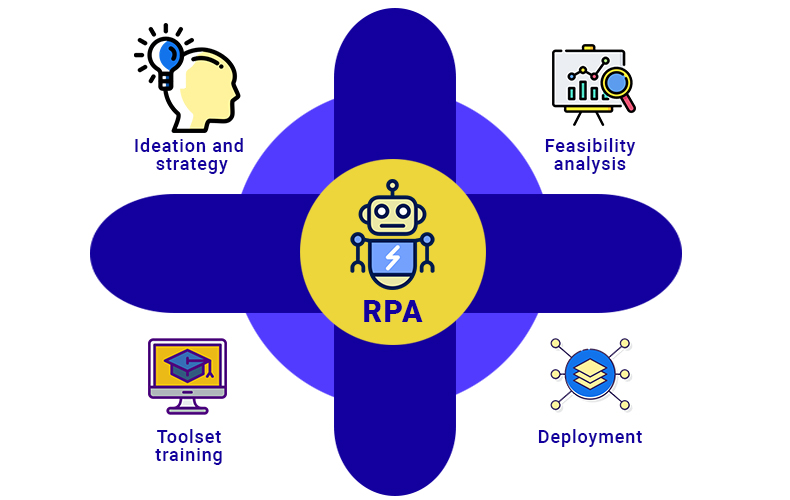 Robotic Process Automation (RPA) Services and Solutions