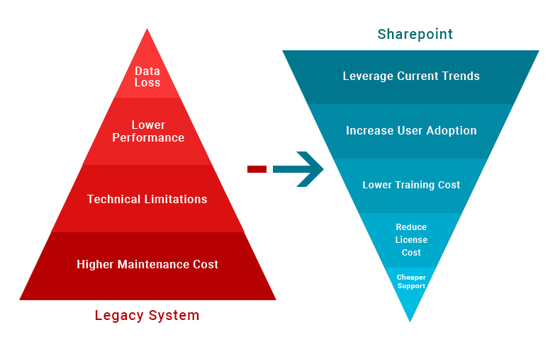 Migration from Legacy systems to SharePoint or SharePoint Online Services