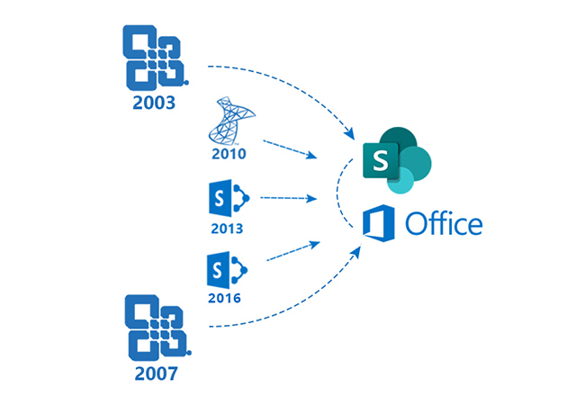SharePoint Upgrade Services Chennai